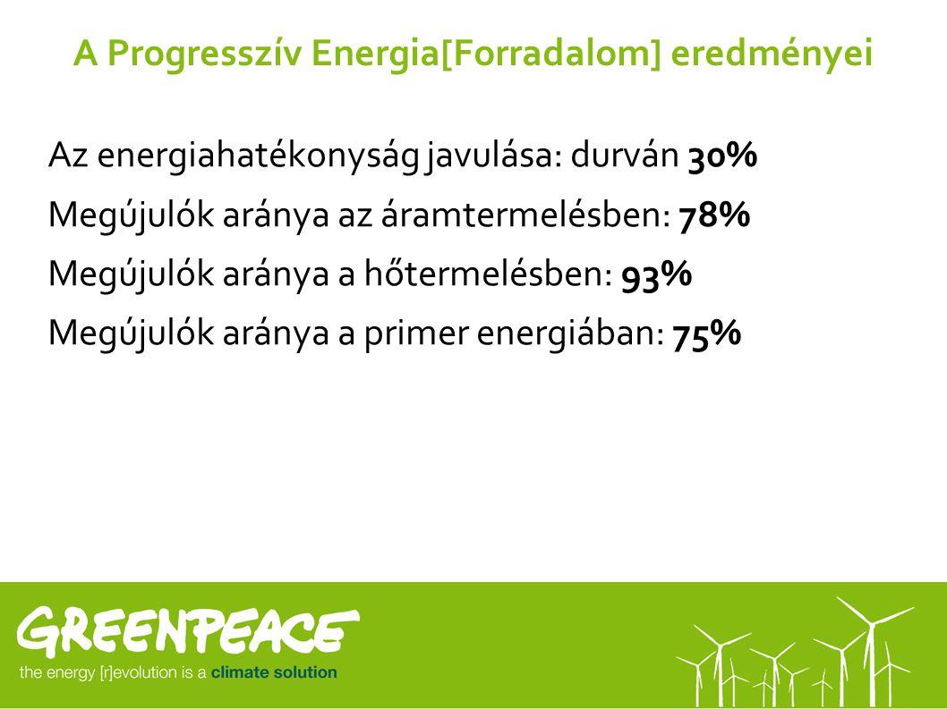 A Progresszív Energia[Forradalom] eredményei